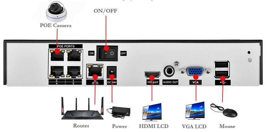 Комплект POE-видеонаблюдения