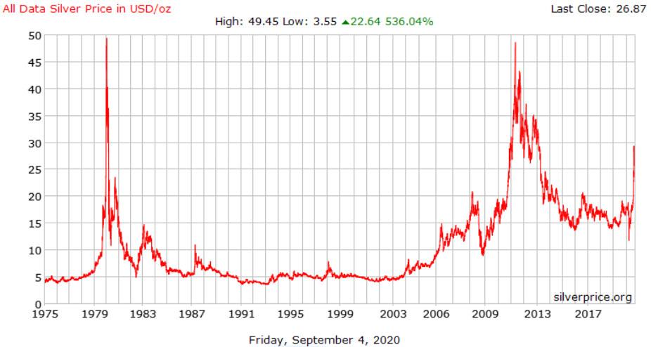 Как подорожали валюты и золото за шесть лет